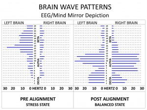 Brain Waves Patterns